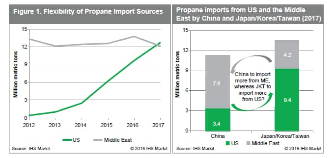 Global trade wars: implications for refined products and chemicals