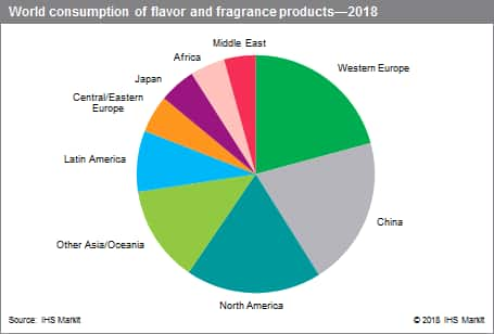 Flavor and Fragrances - Specialty Chemicals Update Program (SCUP