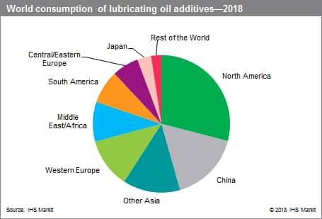 World Consumption of Lubricating Oil Additives