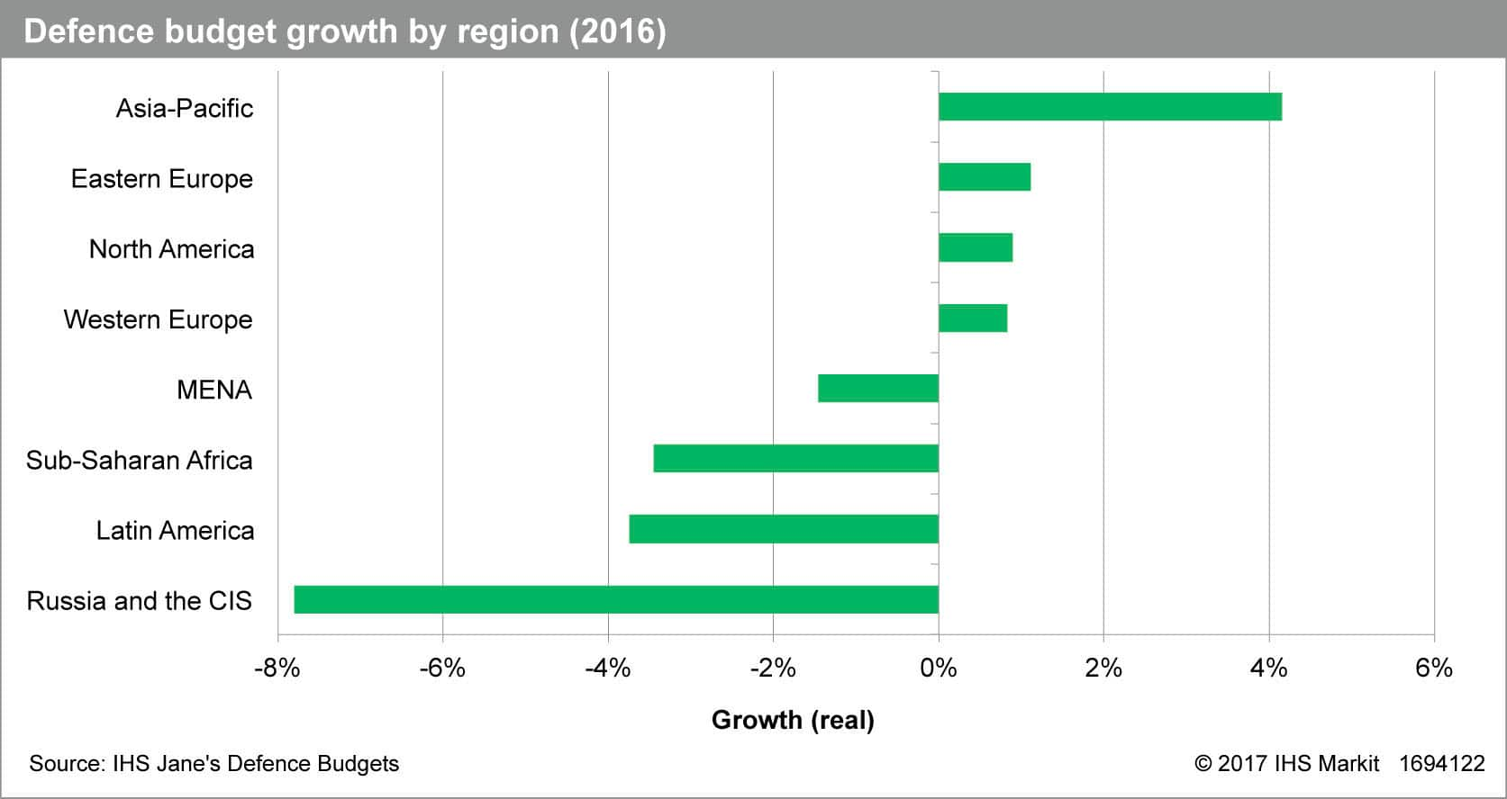 Jane's Defence Budgets 2016
