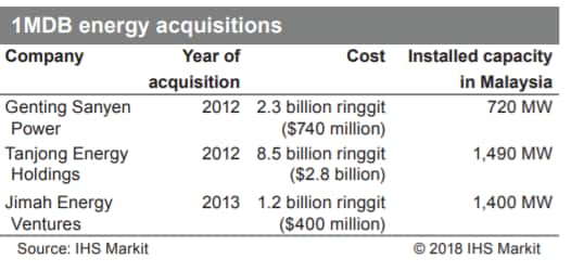 1MDB Energy acquisitions