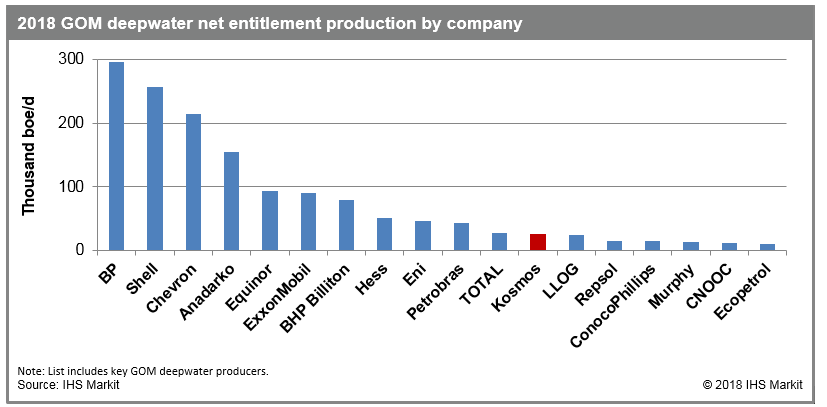 deepwater net production by company