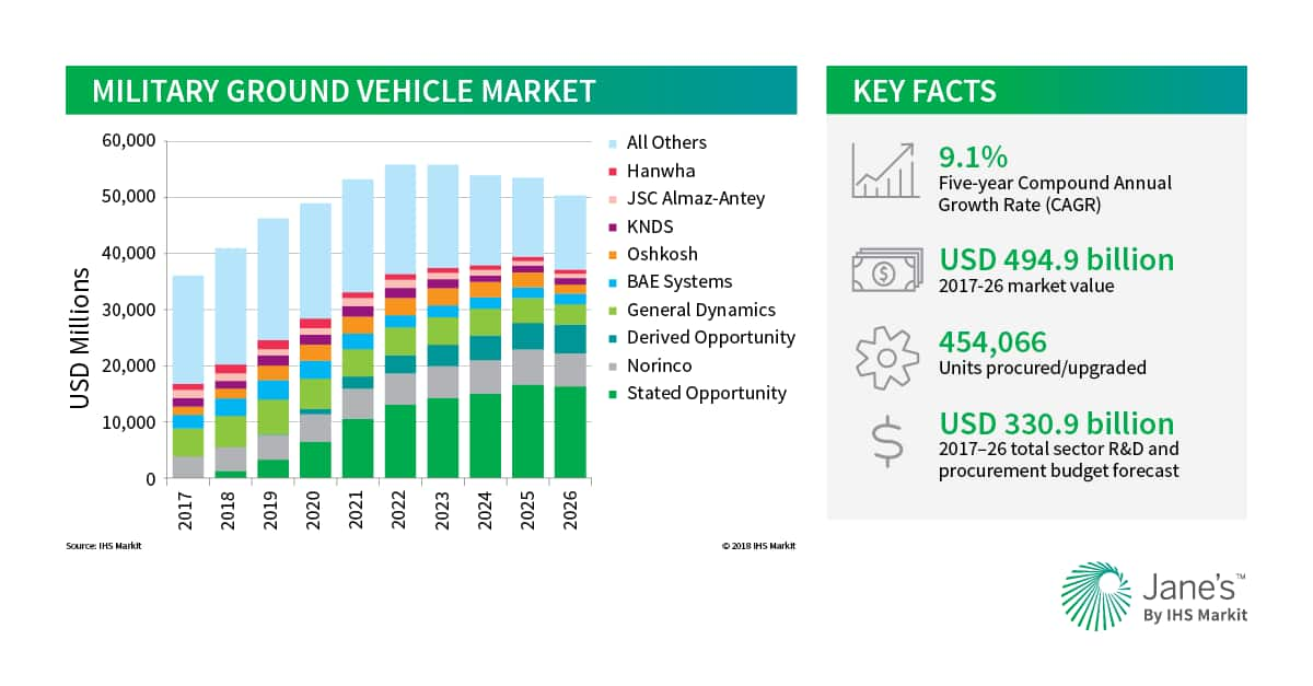 Janes markets forecast ihs markit military ground vehicle market fandeluxe Image collections