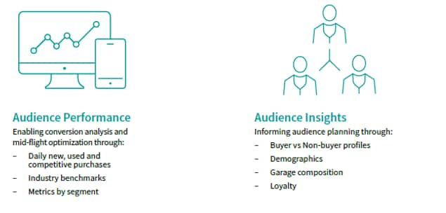 audience performance - enabling conversion analysis and mid-flight optimization through competitive purchases, industry benchmarks, segment metrics. Audience Insights - informing audience planning through buyer vs non-buyer profiles, demographics, garage composition, loyalty