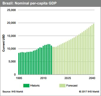 Brazil Nominal Per-Capita GDP, Current USD, Historic to 1995 and Forecast to 2040
