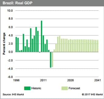 Brazil Real GDP, historic to 1996 and forecast to 2041, percent change