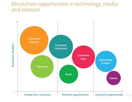 IHS Markit: Blockchain opportunities for technology, media and telecom