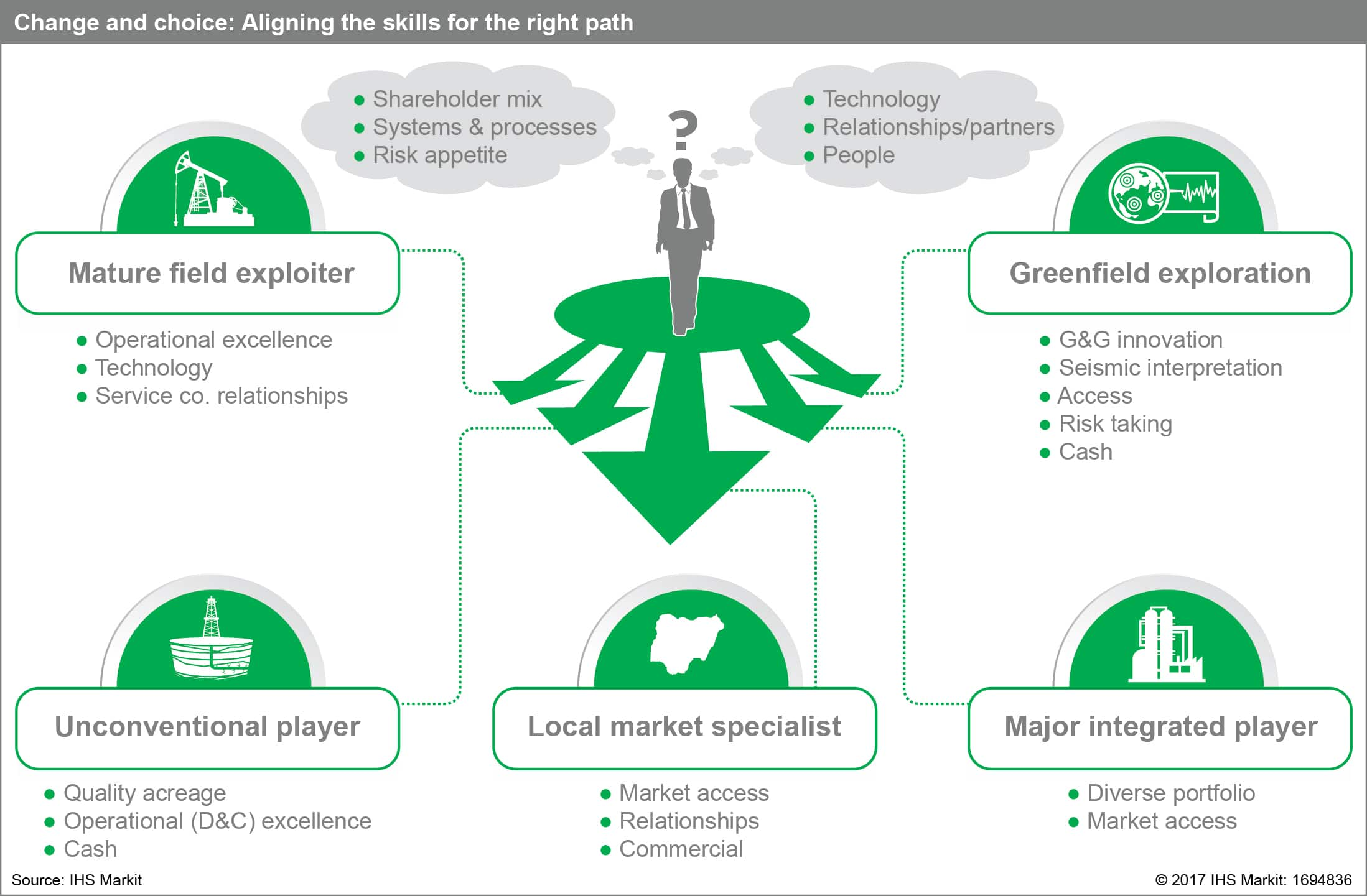 Strategy Consulting   IHS Markit