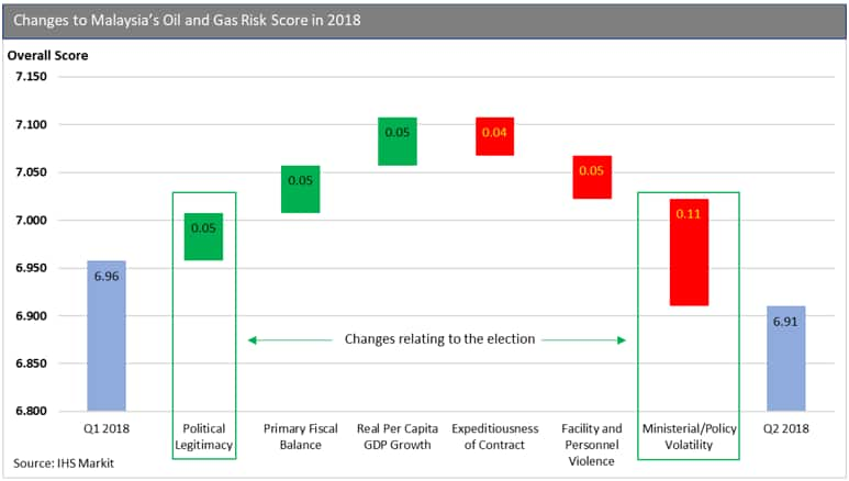 Changes to Malaysia's Oil and Gas Risk Score in 2018