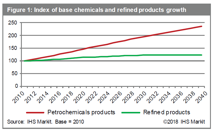 Refinery-petrochemical integration trends | IHS Markit