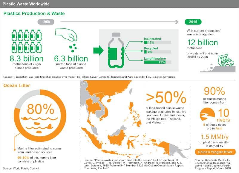 Infographic: Plastic Waste Worldwide
