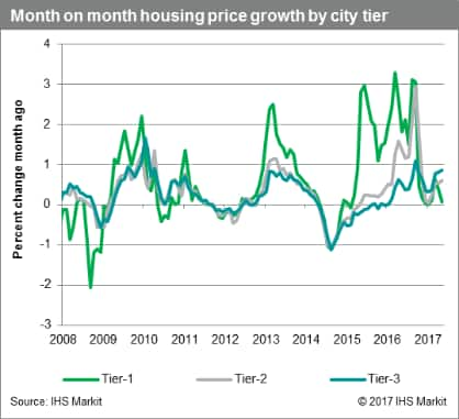 China month on month housing price growth by city tier, 2008-2017