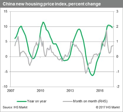 China new housing price index, percent change, 2007-2016