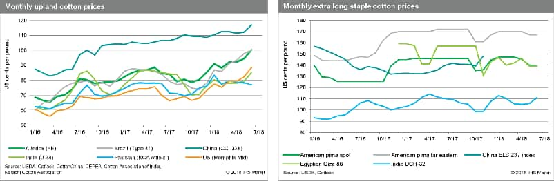 Cotton Price Forecast and Market Outlook | IHS Markit