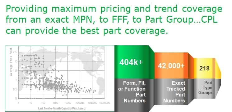 Component Price Landscape – Forecasting Electronic Parts Pricing and