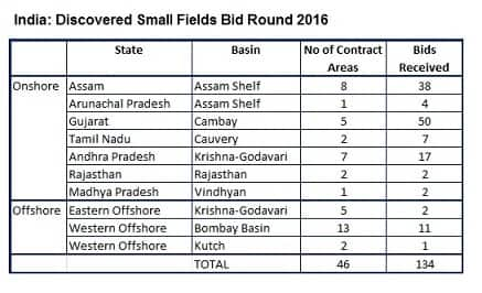 Discovered Small Fields Bid Round 2016