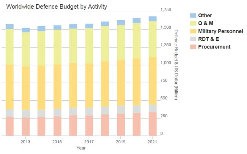 Global Defence Budgets