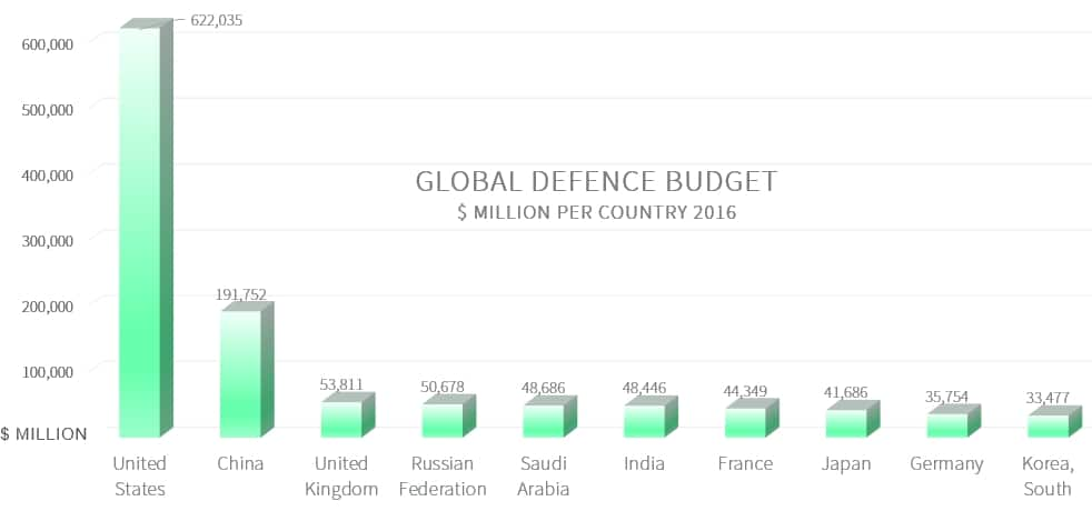 Global Defence Budget Spend