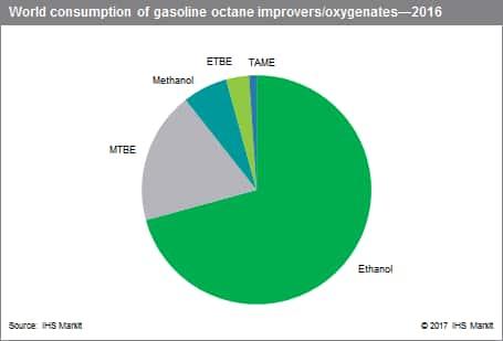 Gasoline Octane Improvers/Oxygenates - Chemical Economics Handbook