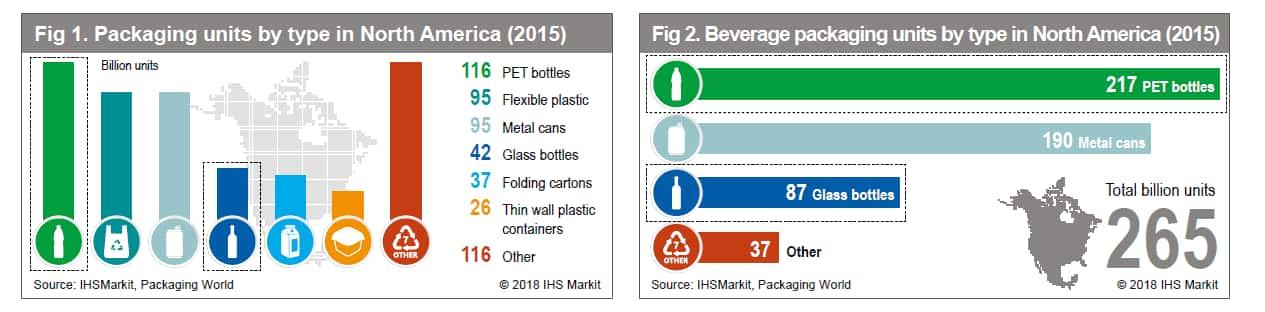 Plastics Packaging For The Food And Beverage Industries A Case Study In Changing Attitudes Ihs Markit