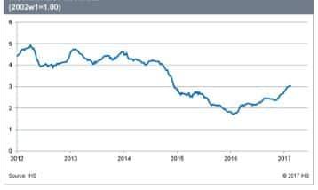 IHS Materials Price Index
