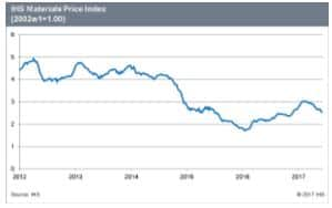 IHS Materials Price Index