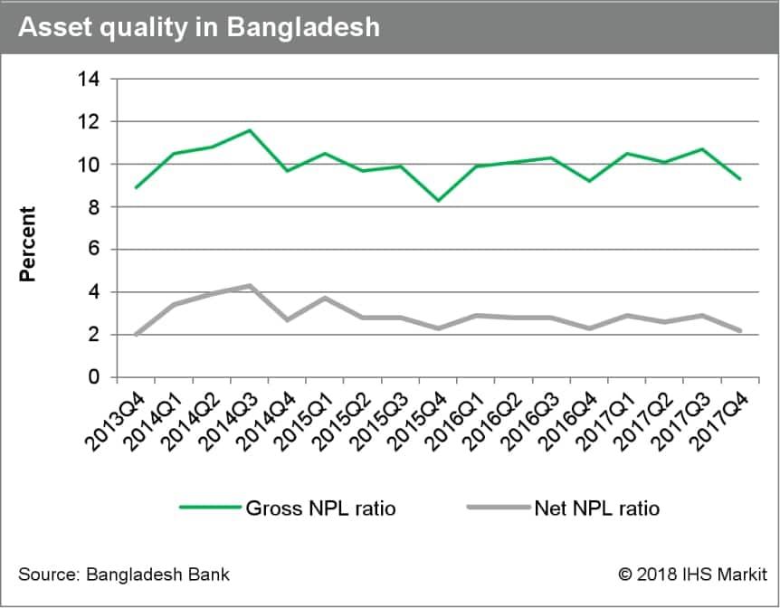 Banking sector developments in Bangladesh | IHS Markit