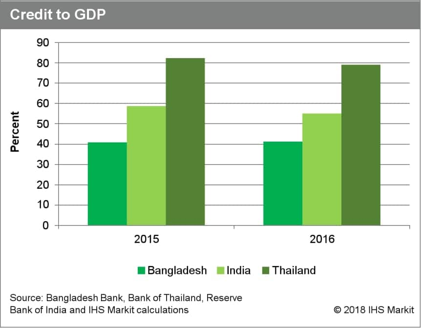 Banking sector developments in Bangladesh | IHS Markit