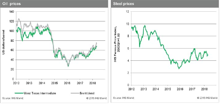 oil and steel price week of May 11 2018