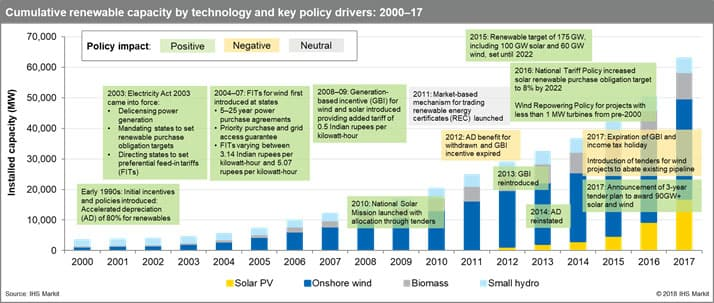 Indian Power Market Current Scenario Future Growth Ihs Markit