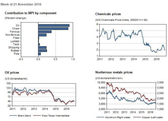 Industrial Materials: Prices