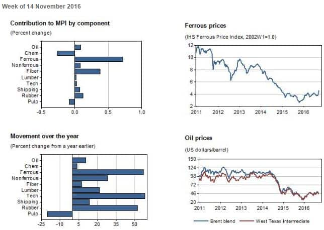 Industrial Materials: Prices