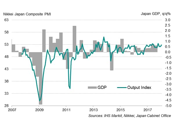 Japan off to a solid start in 2018, accompanied by rising