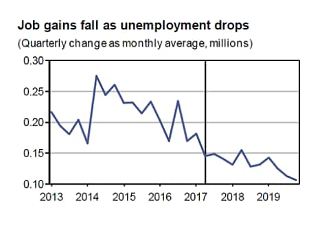 US Unemployment Quarterly Change Rate, Monthly Average (millions), 2013 - 2019