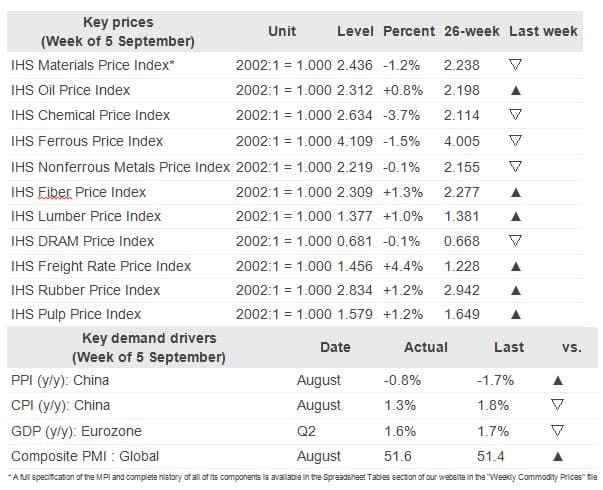 Key Prices