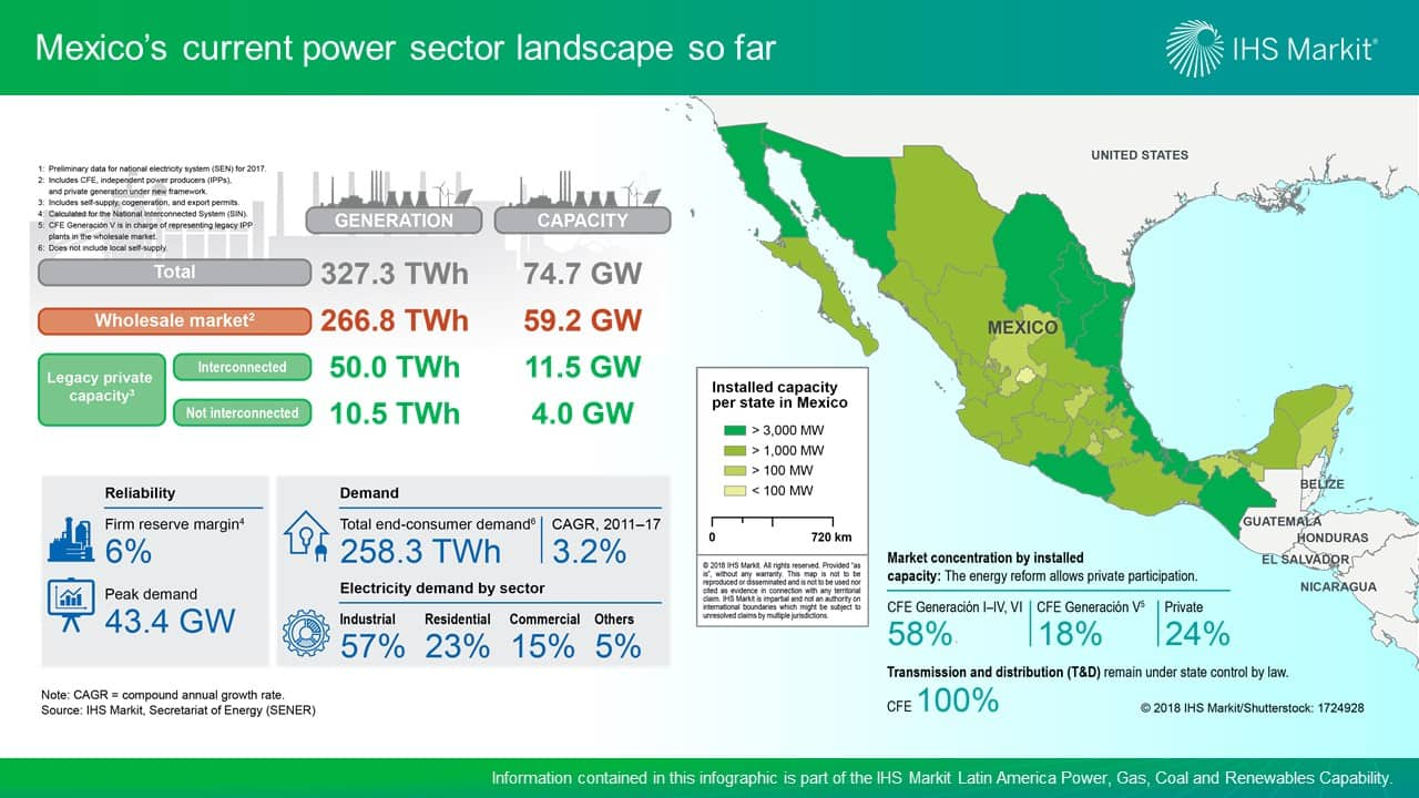 mexico's changing power sector