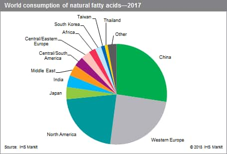Natural Fatty Acids - Chemical Economics Handbook (CEH) | IHS Markit