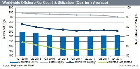 Offshore Rig Count