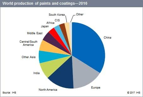 Paint And Coatings Industry Overview Chemical Economics