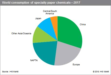 Paper - Specialty Chemicals Update Program (SCUP) | IHS Markit