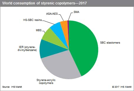 World Consumption of Styrenic Copolymers