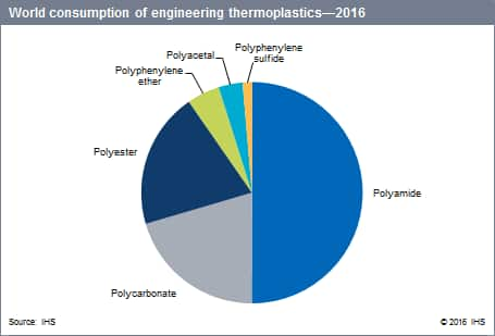 Compounding Of Engineering Thermoplastics Specialty