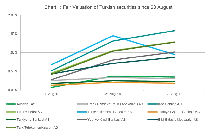 tracking the turkish stock exchange during the market holiday ihs