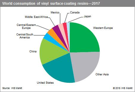 Vinyl Surface Coatings - Chemical Economics Handbook (CEH) | IHS Markit
