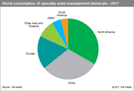 Water Management Specialty Chemicals Update Program Scup Ihs