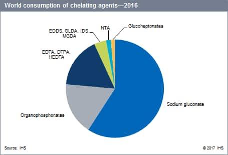 Chelating Agents