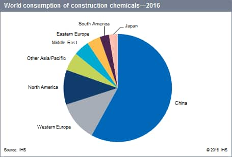 construction specialty chemicals update program scup ihs markit