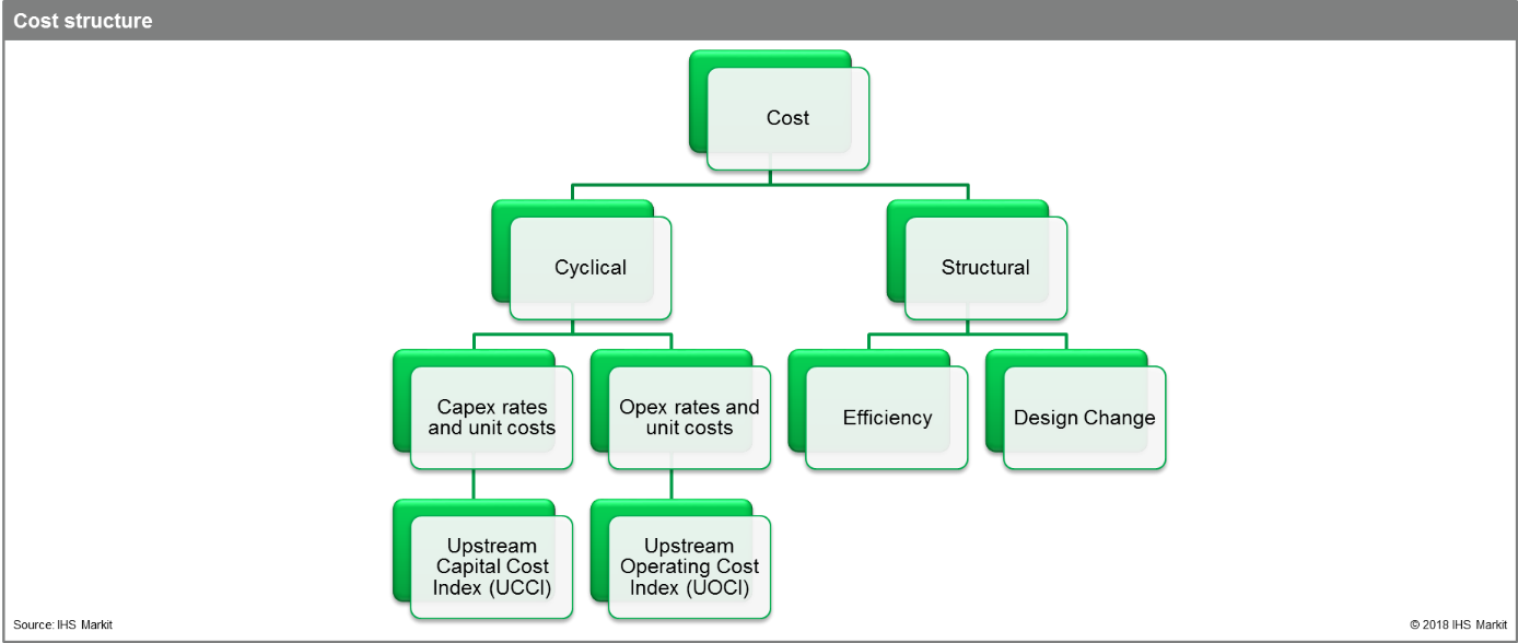 cost-structure-upstream-energy