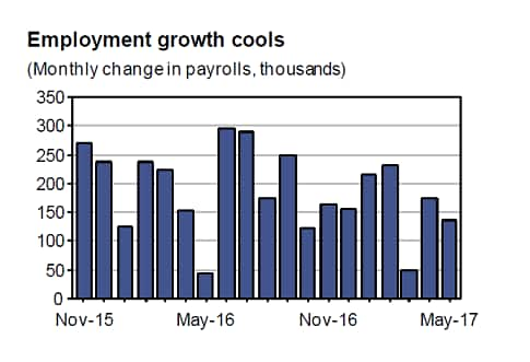 US Employment Monthly Change in Payrolls (thousands), November 2015 – May 2017