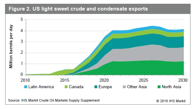Crude quality and trade | IHS Markit